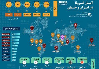 آمار کرونا در ایران و جهان (۱۳۹۹/۰۵/۲۷)
